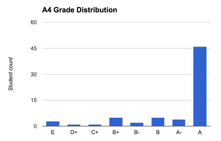a4 grade distribution histogram
