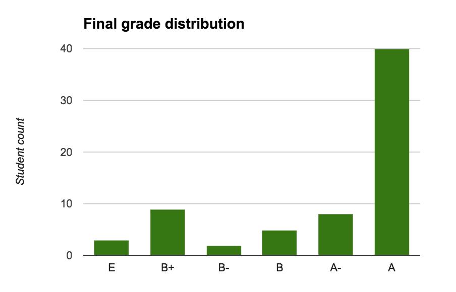 final grade distribution histogram